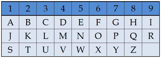 alfabet numeryczny - wróżka Ksymena-numerolog